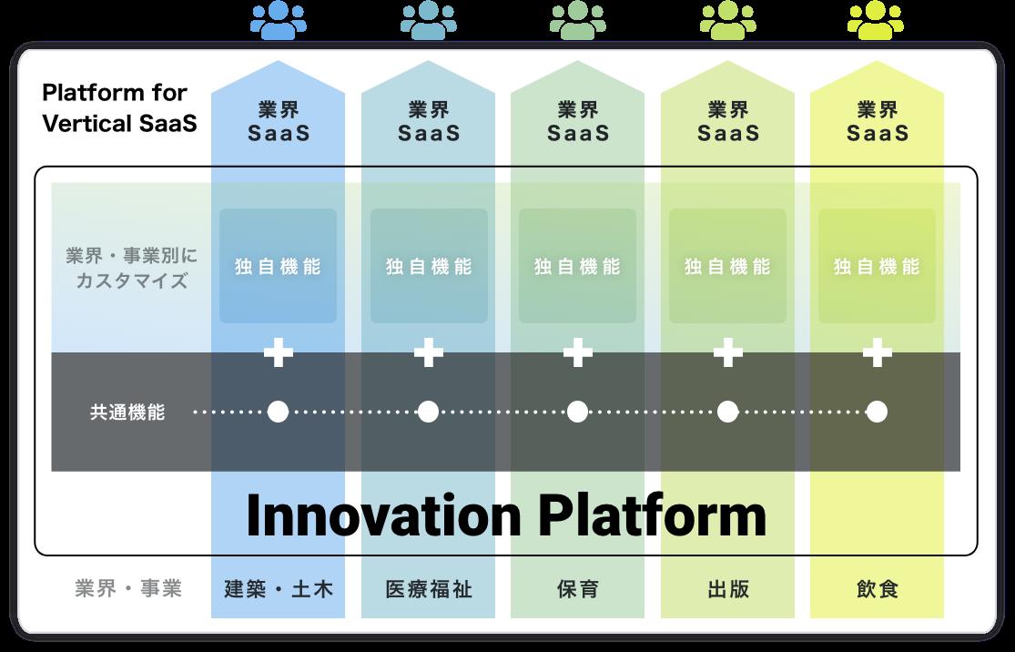 Platform for Vertical SaaS